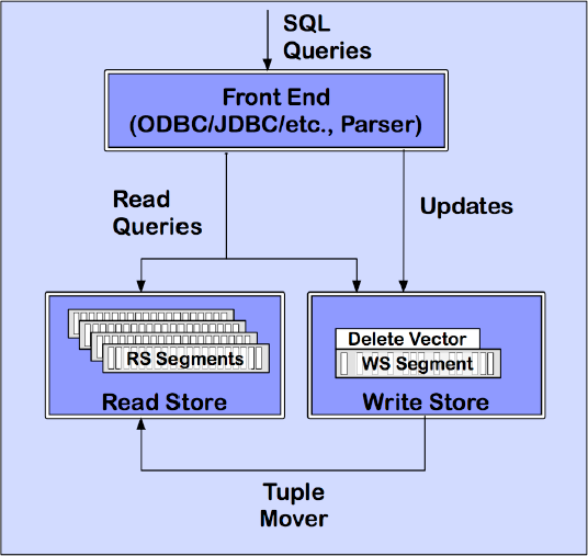 Vertica's ROS and WOS architecture